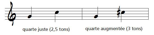 intervalle augmenté en musique