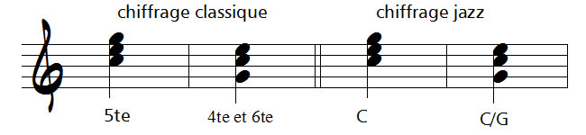 chiffrage jazz et classique d'un accord