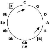 cycle des quartes et quintes ordre des dieses et des bemols