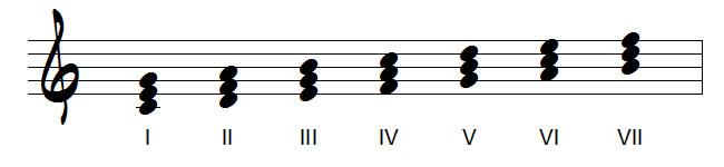 degrés de la gamme majeur en accords de 3 sons