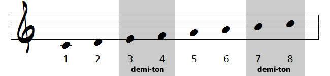 demi-ton en musique