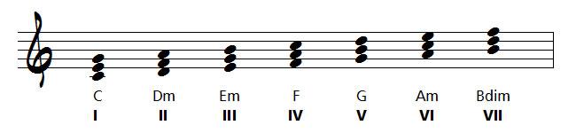 gamme en accords de 3 sons