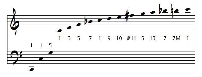 harmoniques d'un son