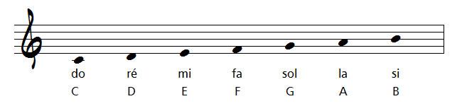 note en musique