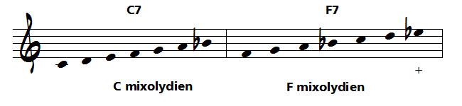 note modulante en musique