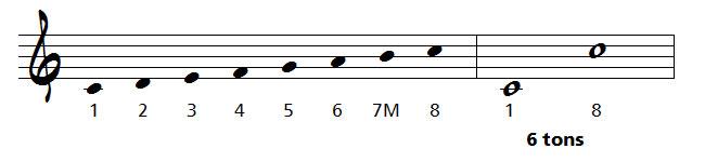 octave en musique